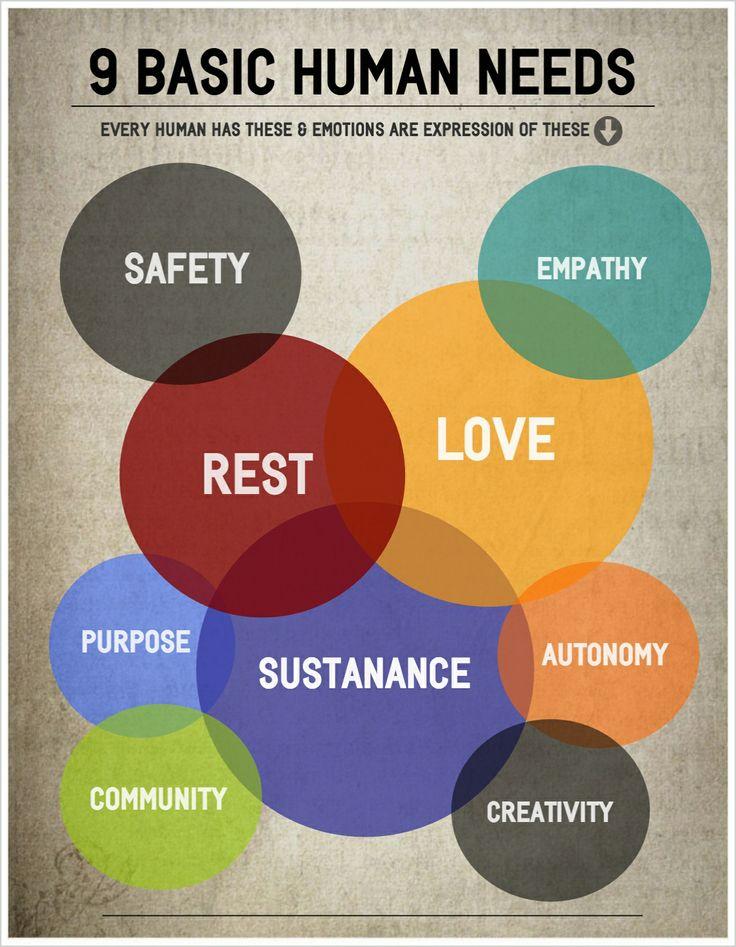 9-basic-human-needs